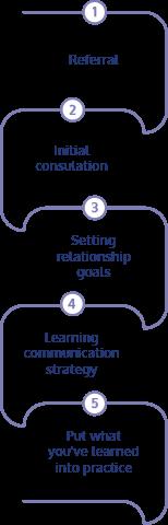 ASD Impacted couples coaching process - Karen Doherty Coaching Hove