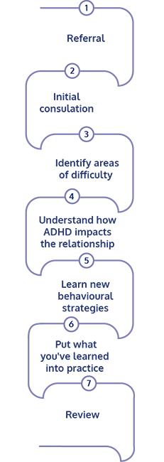 ADHD Couples Coaching Process - Karen Doherty Coaching Brighton
